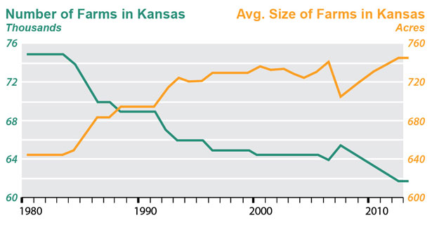 KU-IPSR_graph-KS-farms-1980-2013